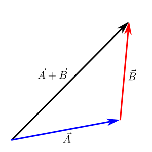 Head-to-tail_Addition